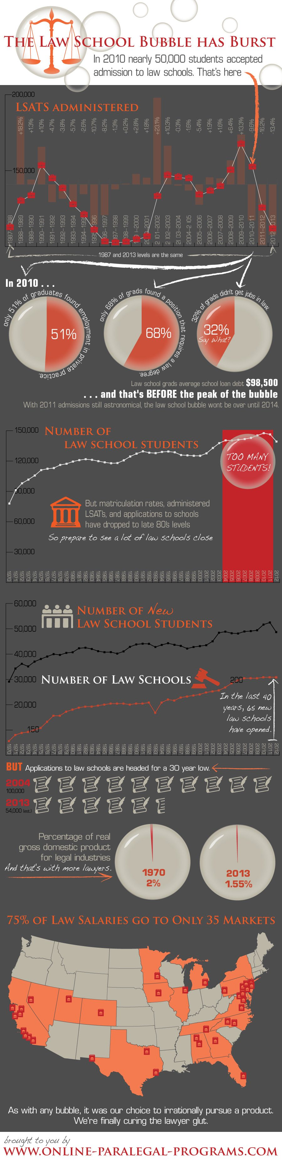 The law school bubble has burst 1betcityfo Image collections