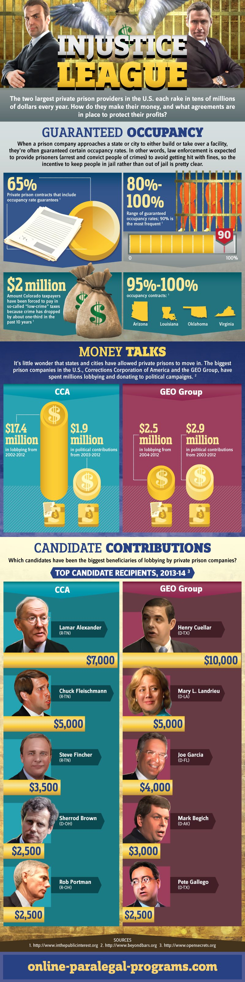 Gates Foundation Tries to Defend Investment in Private Prisons/Prison Privatization Infographic